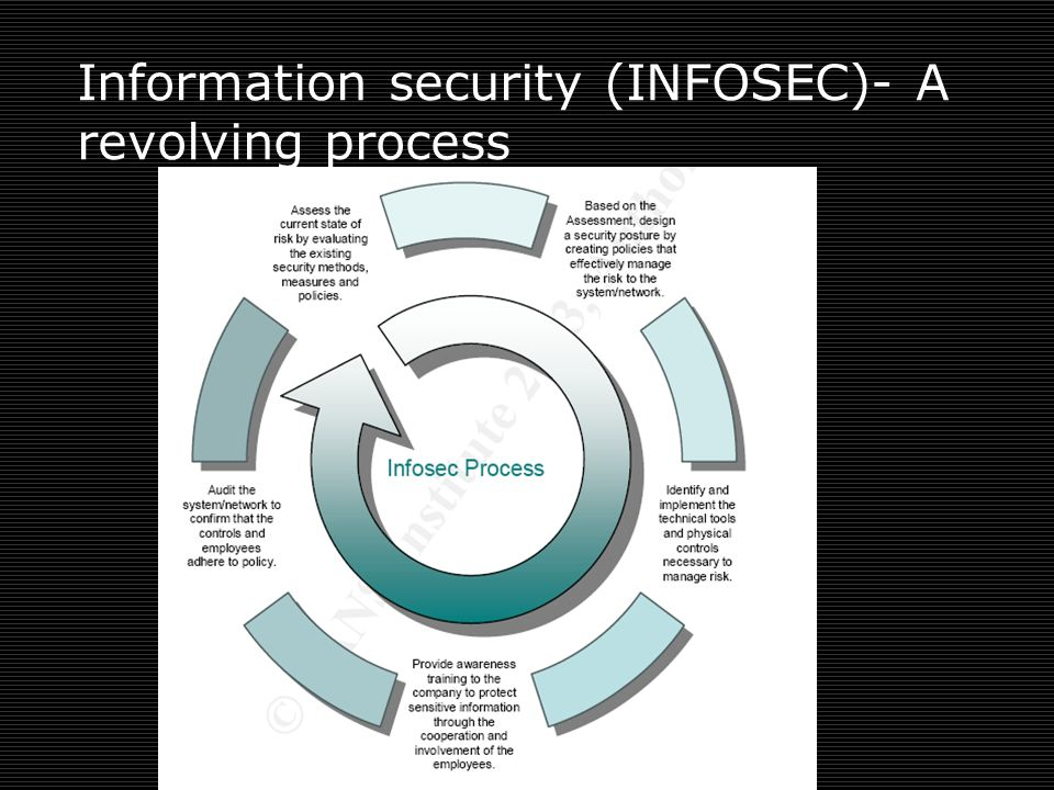 Information security (INFOSEC)- A revolving process