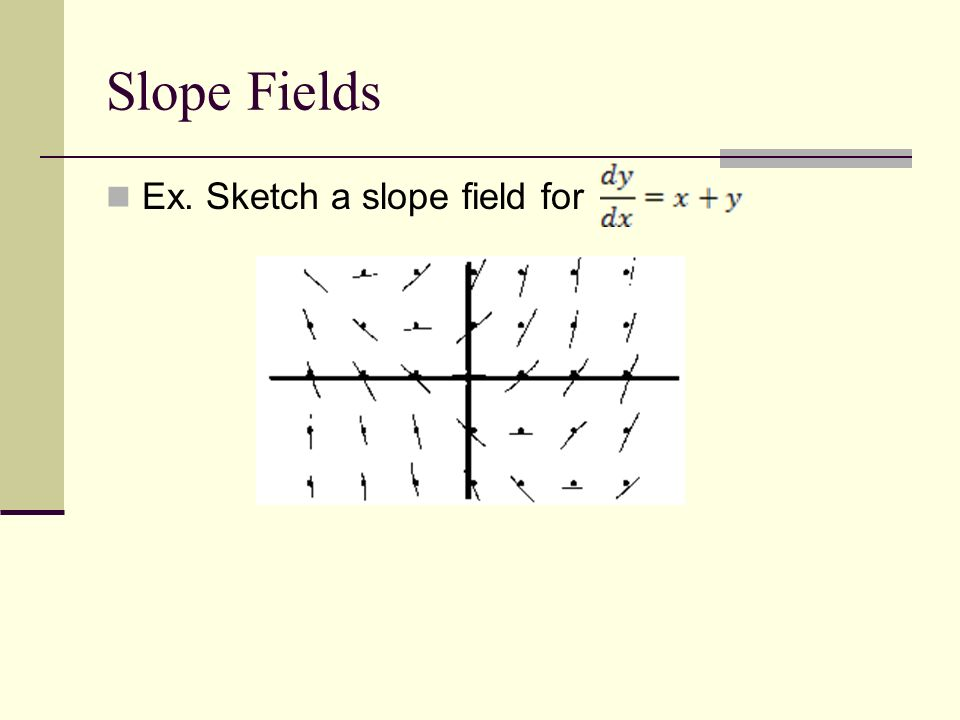 Slope Fields Ex. Sketch a slope field for