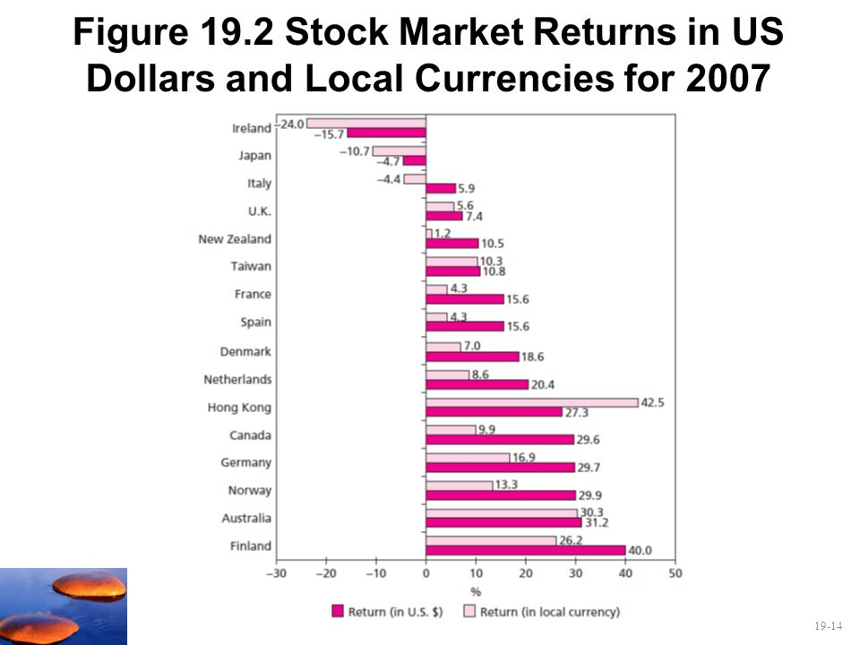 Figure 19.2 Stock Market Returns in US Dollars and Local Currencies for 2007