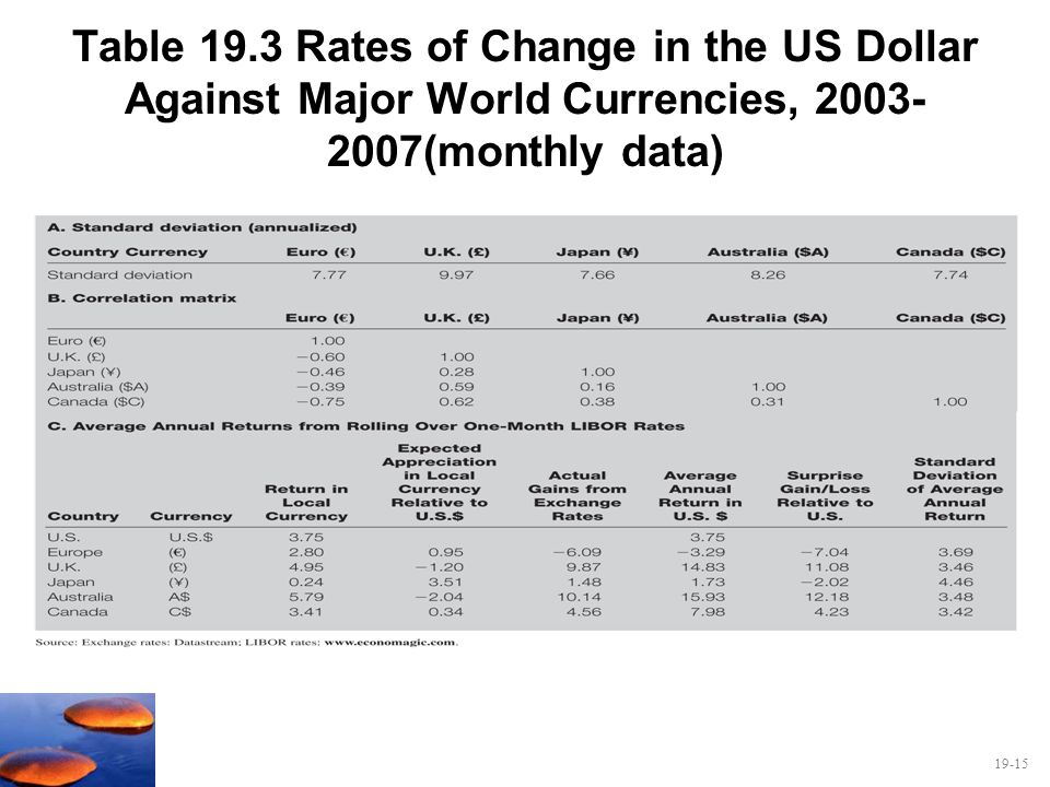 Table 19.3 Rates of Change in the US Dollar Against Major World Currencies, (monthly data)