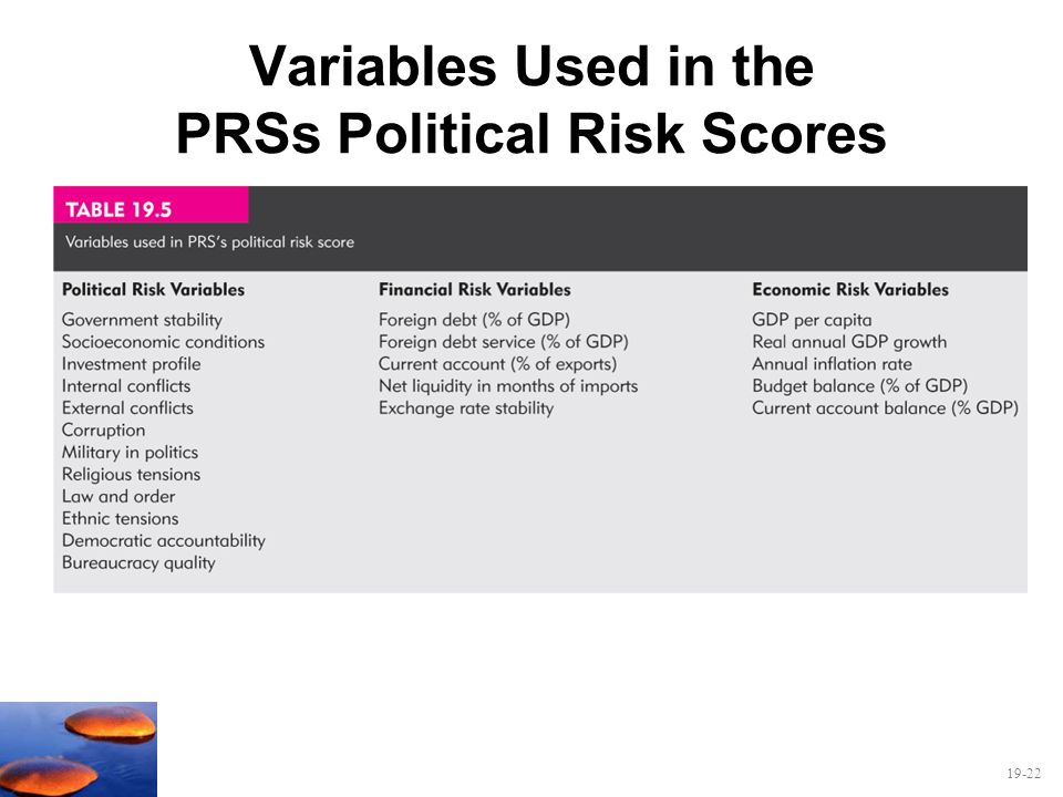 Variables Used in the PRSs Political Risk Scores