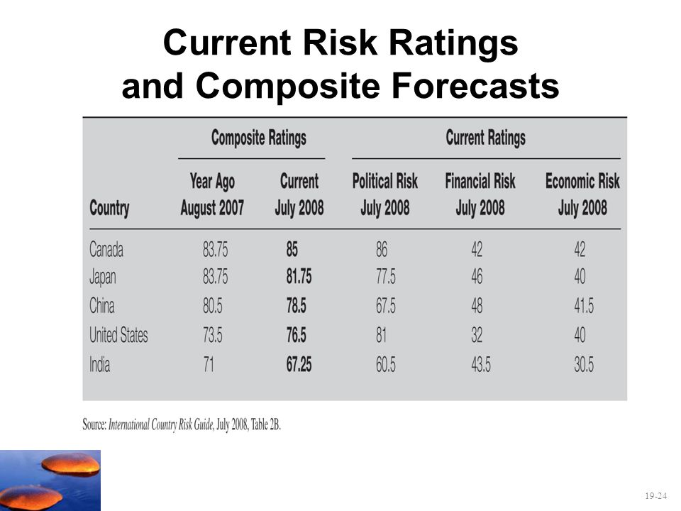 Current Risk Ratings and Composite Forecasts