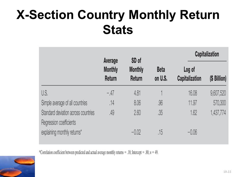 X-Section Country Monthly Return Stats