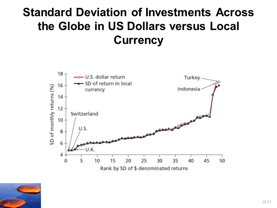 Standard Deviation of Investments Across the Globe in US Dollars versus Local Currency