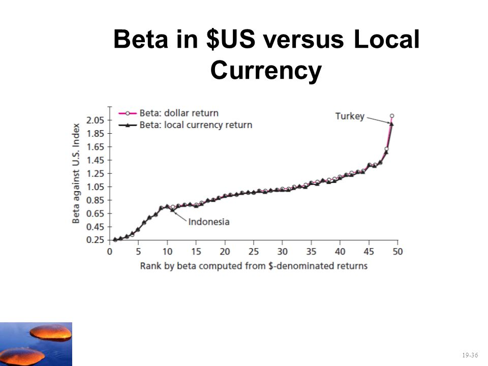 Beta in $US versus Local Currency