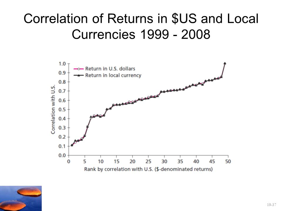 Correlation of Returns in $US and Local Currencies 1999 - 2008