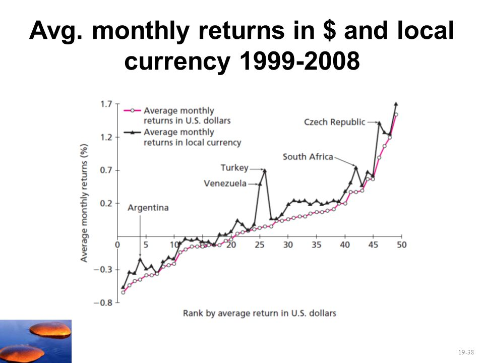 Avg. monthly returns in $ and local currency 1999-2008