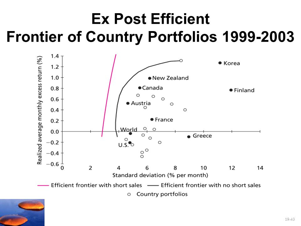Ex Post Efficient Frontier of Country Portfolios 1999-2003