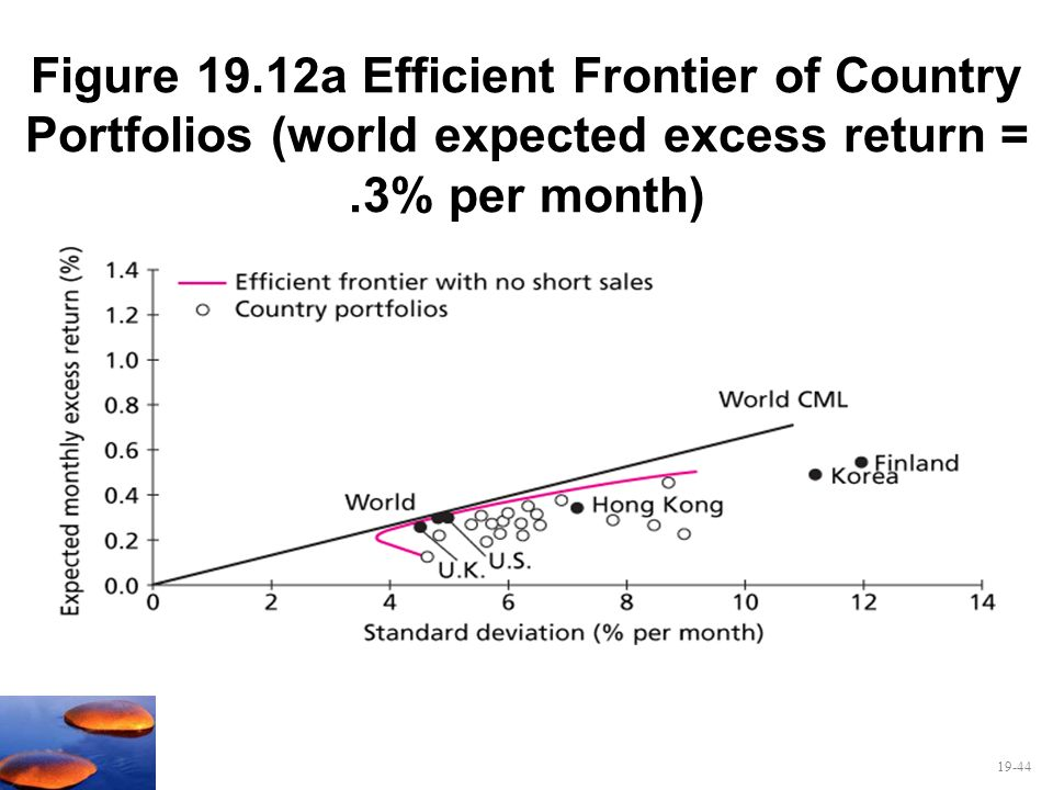 Figure 19.12a Efficient Frontier of Country Portfolios (world expected excess return = .3% per month)