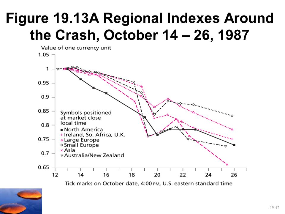 Figure 19.13A Regional Indexes Around the Crash, October 14 – 26, 1987