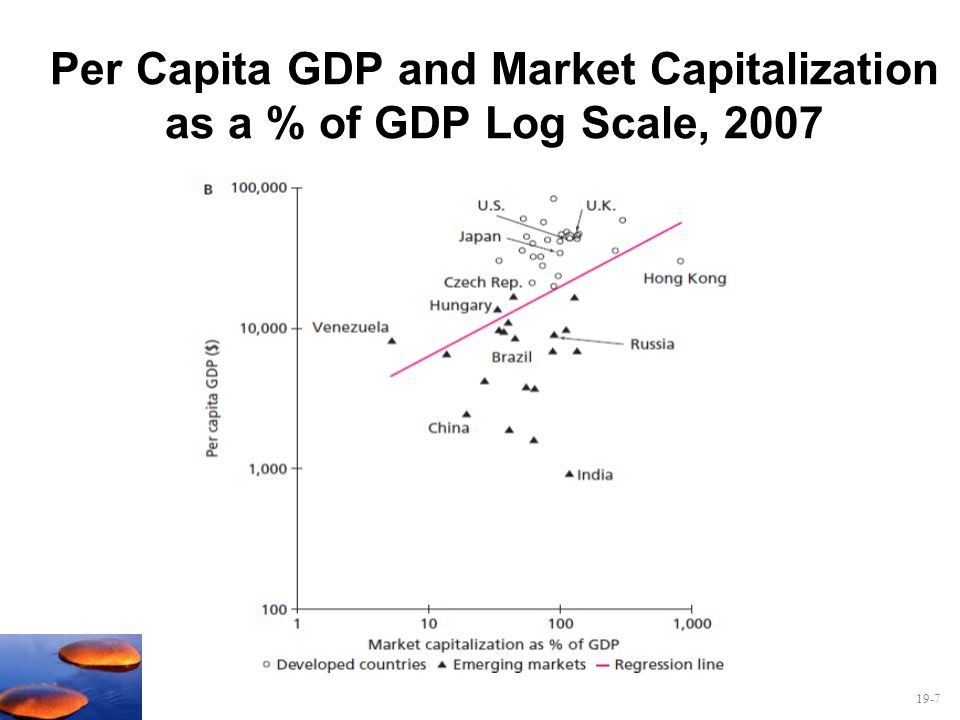 Per Capita GDP and Market Capitalization as a % of GDP Log Scale, 2007
