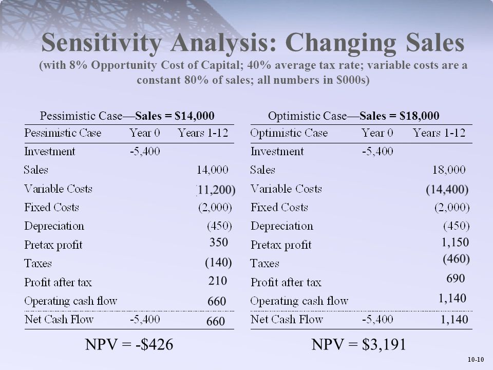 Sensitivity Analysis: Changing Sales (with 8% Opportunity Cost of Capital; 40% average tax rate; variable costs are a constant 80% of sales; all numbers in $000s)