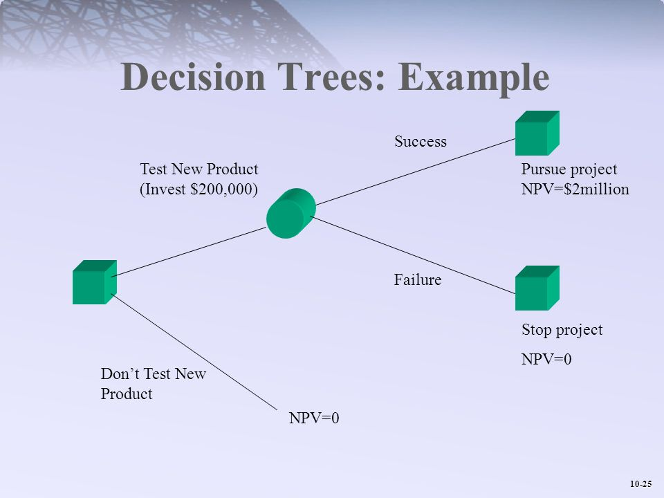 Decision Trees: Example