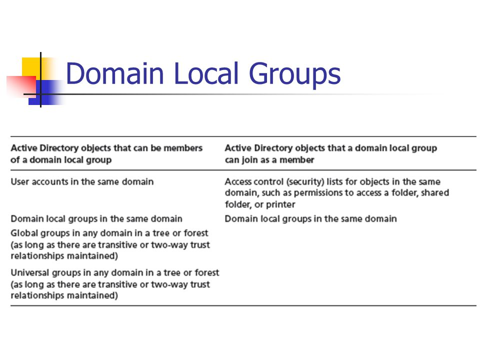Domain Local Groups