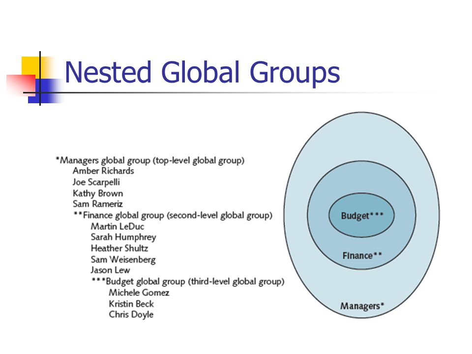 Nested Global Groups