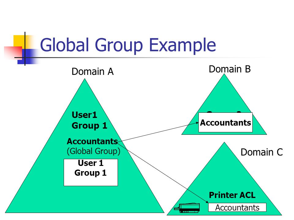 Global Group Example Domain B Domain A Domain C Group 2 User1 Group 1