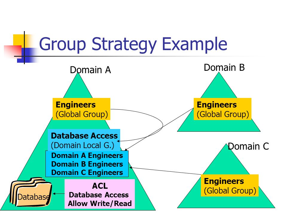 Group Strategy Example
