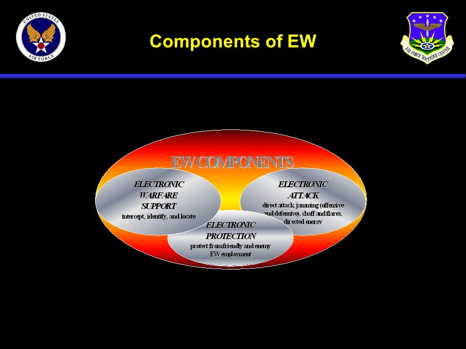 Components of EW 3 main components: Electronic Attack