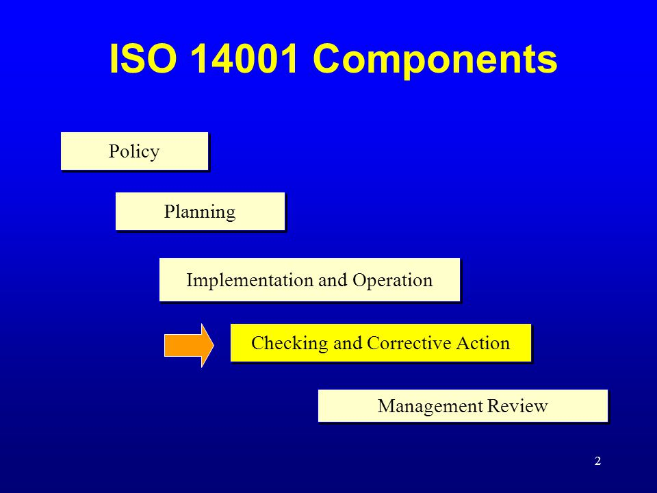 ISO Components Policy Planning Implementation and Operation