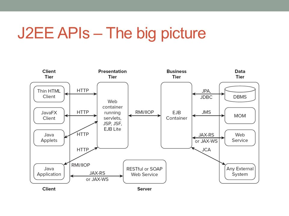 J2EE APIs – The big picture
