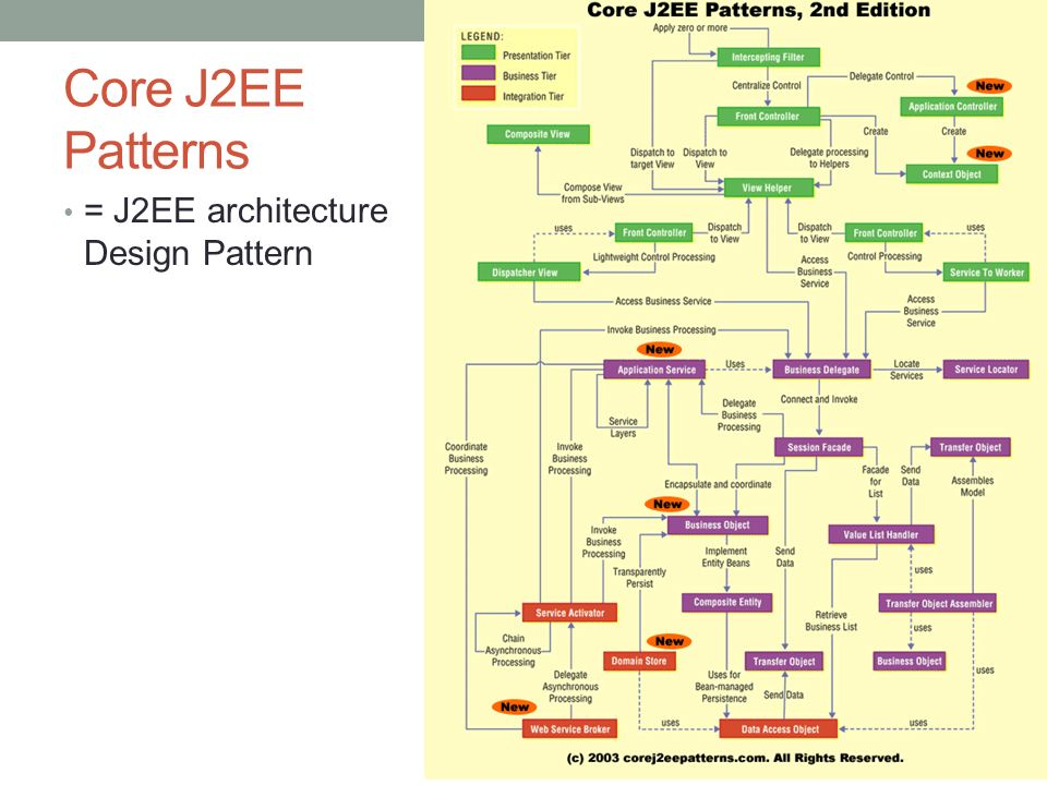Core J2EE Patterns = J2EE architecture Design Pattern