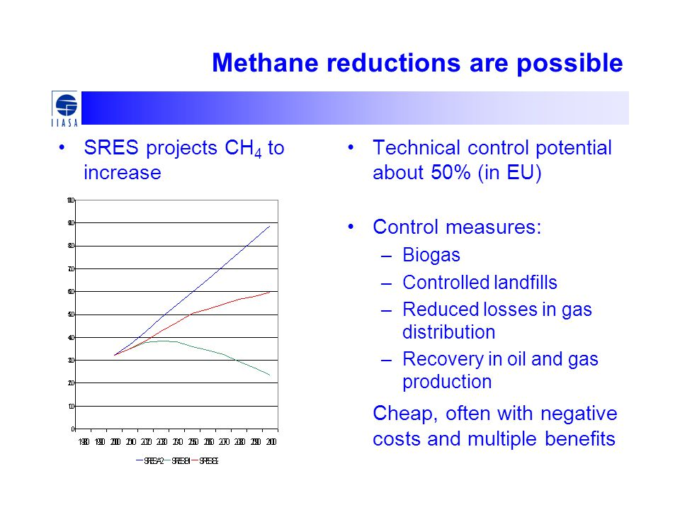 Methane reductions are possible
