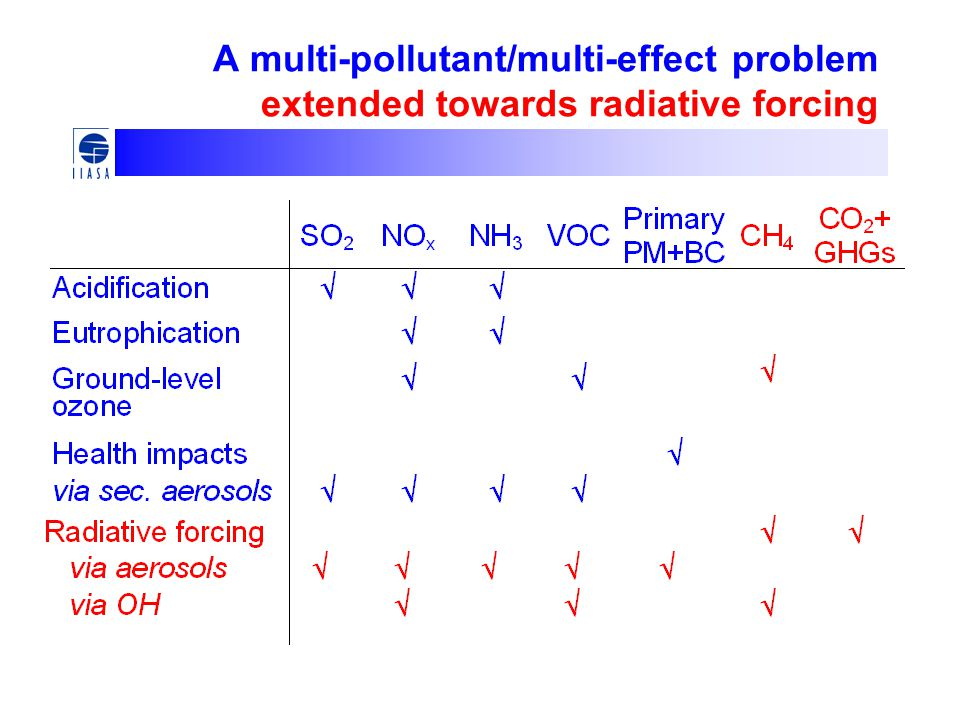 A multi-pollutant/multi-effect problem extended towards radiative forcing