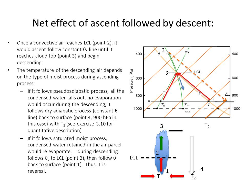 Net effect of ascent followed by descent:
