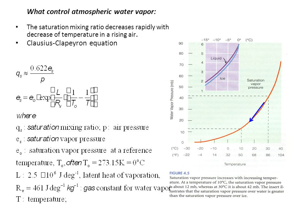 What control atmospheric water vapor:
