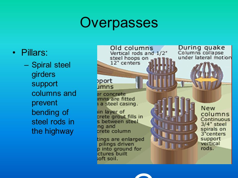 Overpasses Pillars: Spiral steel girders support columns and prevent bending of steel rods in the highway.