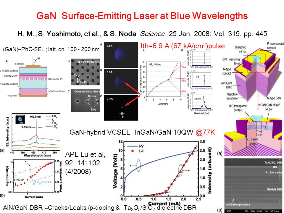 GaN Surface-Emitting Laser at Blue Wavelengths H. M. , S