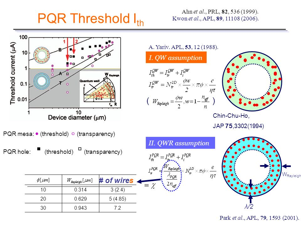 PQR Threshold Ith ( ) # of wires I. QW assumption II. QWR assumption