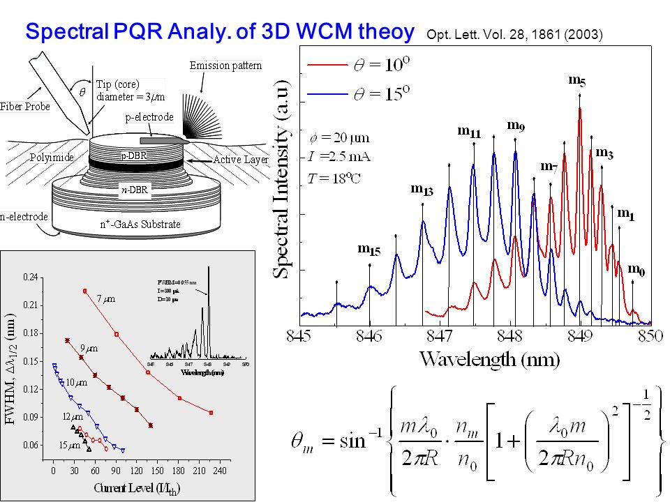 Spectral PQR Analy. of 3D WCM theoy Opt. Lett. Vol. 28, 1861 (2003)