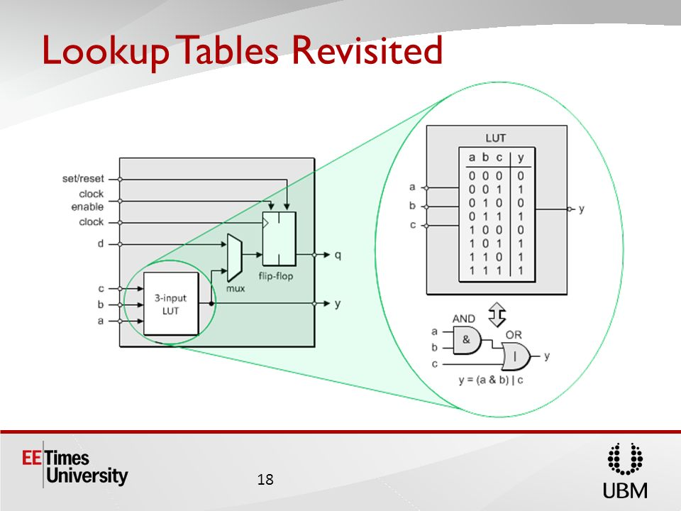 Lookup Tables Revisited