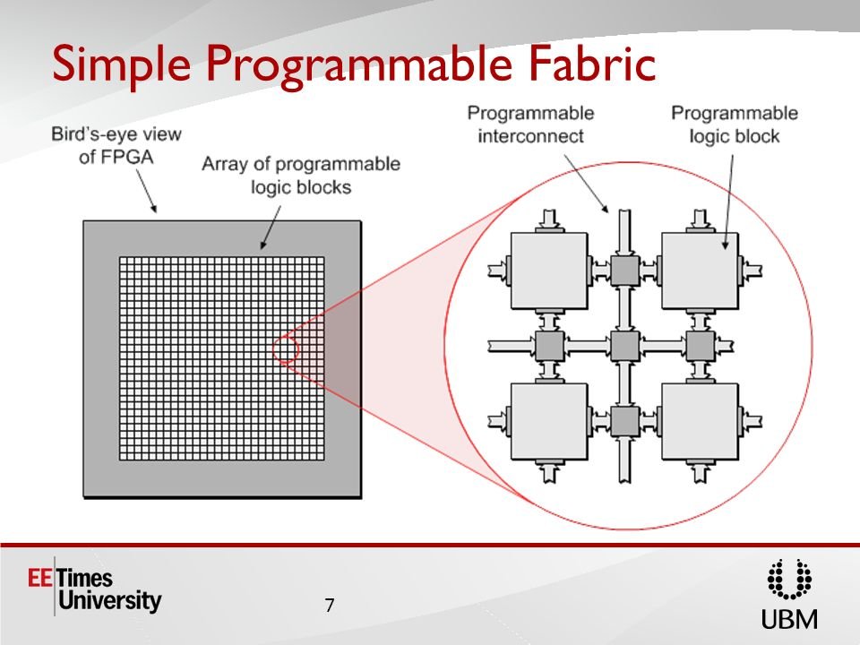 Simple Programmable Fabric