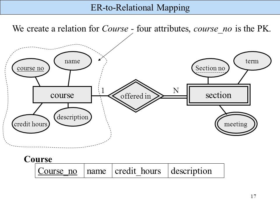 We create a relation for Course - four attributes, course_no is the PK.