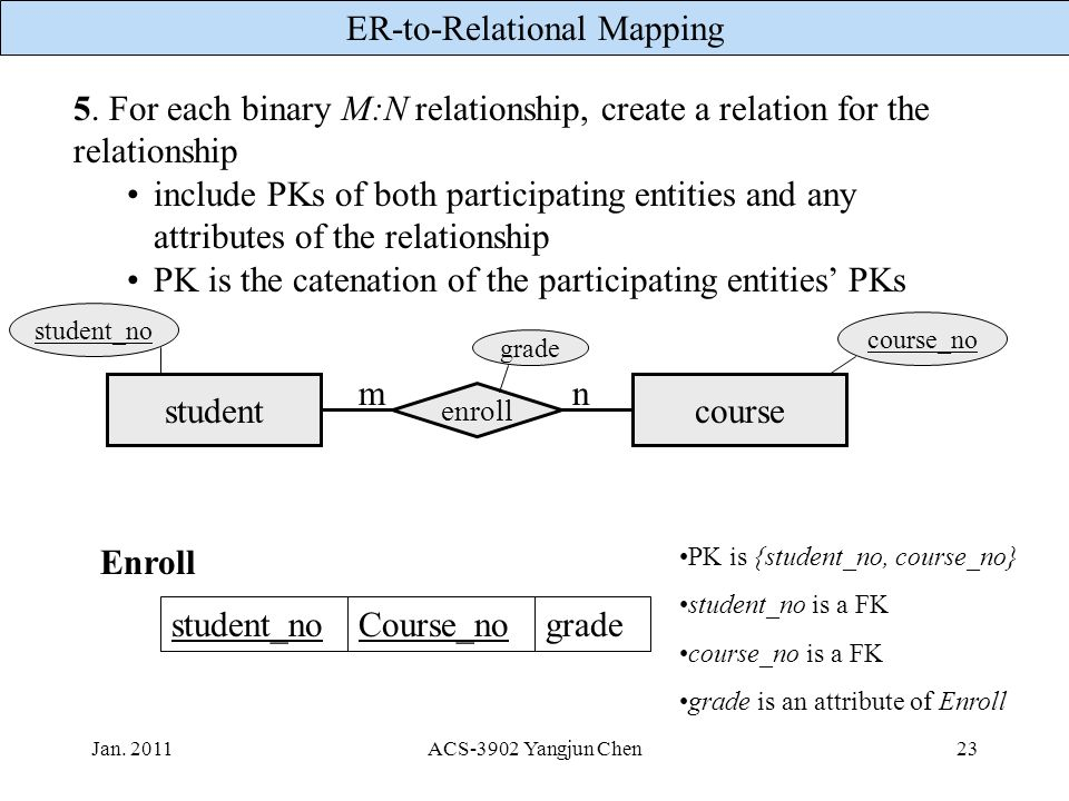 PK is the catenation of the participating entities' PKs
