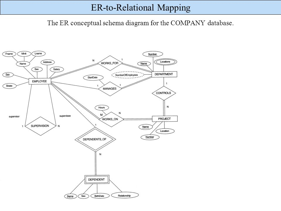 The ER conceptual schema diagram for the COMPANY database.