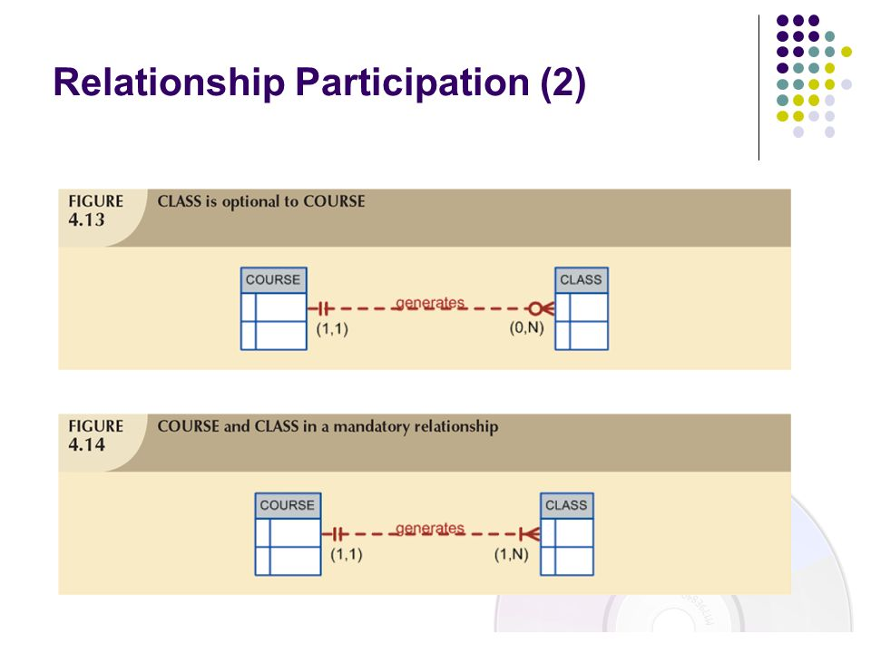 Relationship Participation (2)