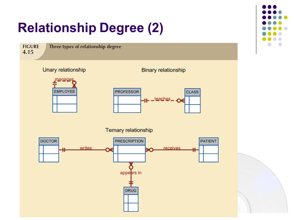 Relationship Degree (2)
