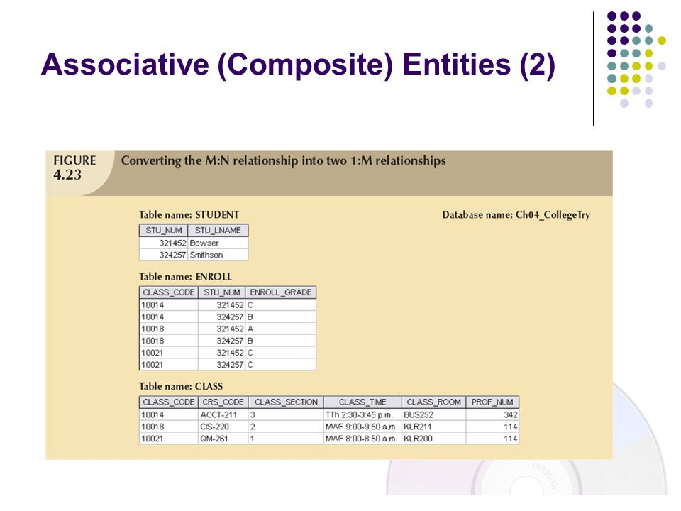 Associative (Composite) Entities (2)