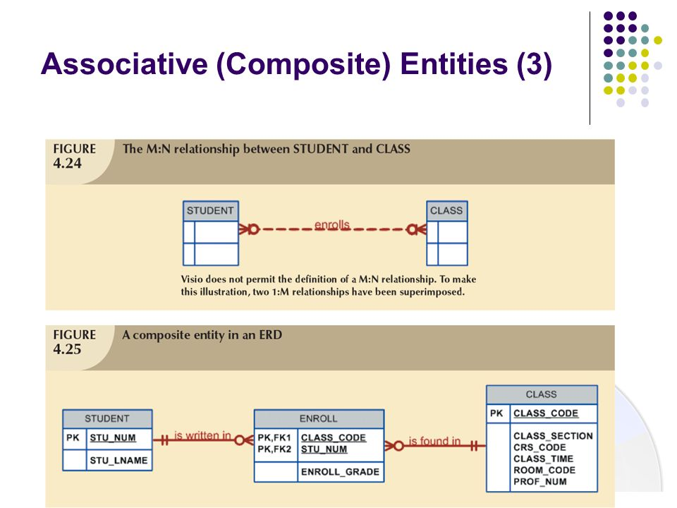 Associative (Composite) Entities (3)