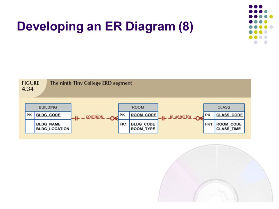 Developing an ER Diagram (8)