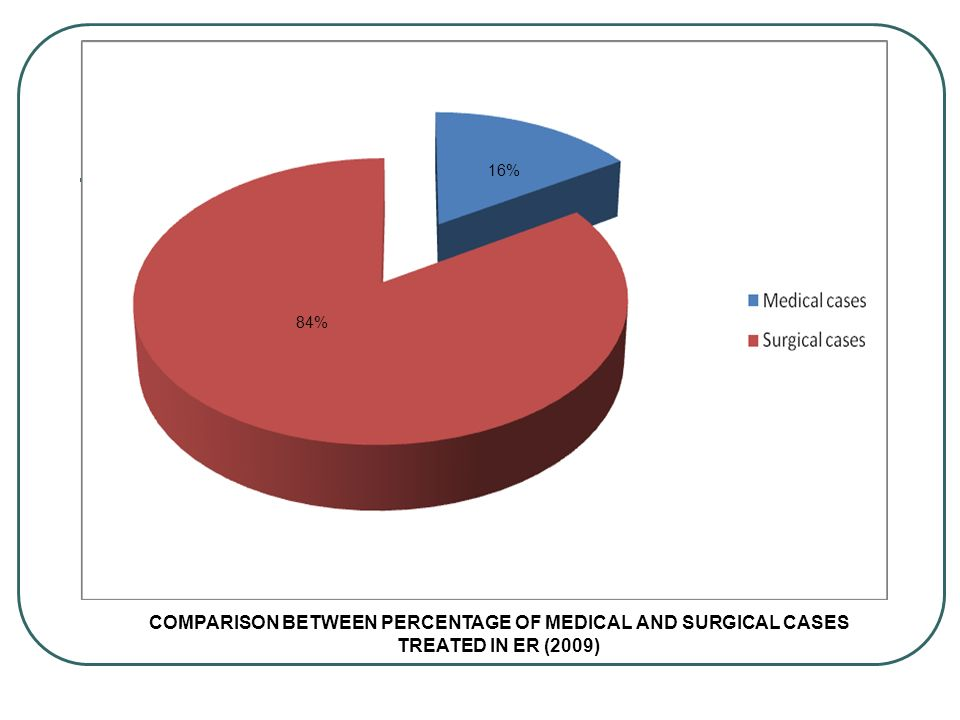 16% 84% COMPARISON BETWEEN PERCENTAGE OF MEDICAL AND SURGICAL CASES TREATED IN ER (2009)