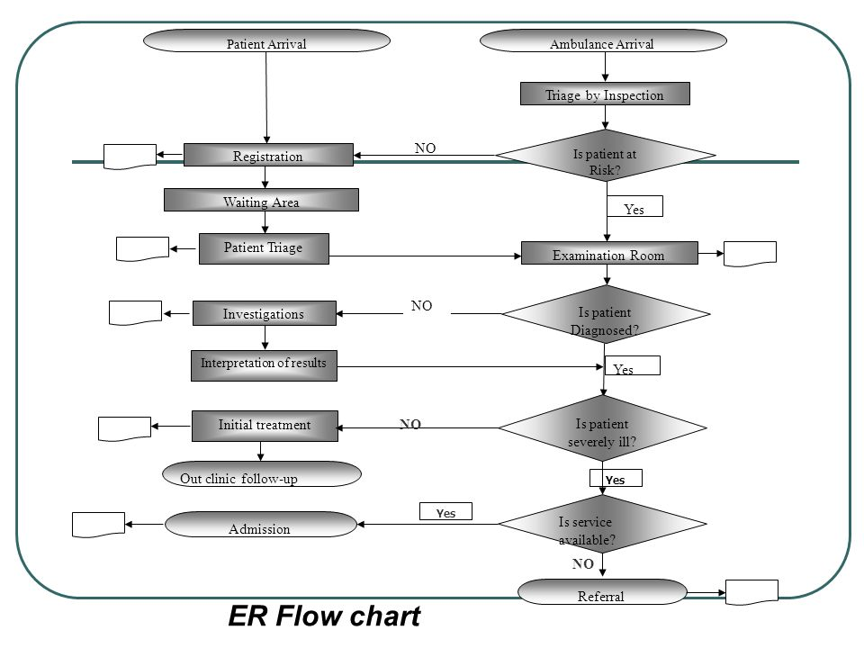 ER Flow chart Triage by Inspection NO Registration Waiting Area Yes