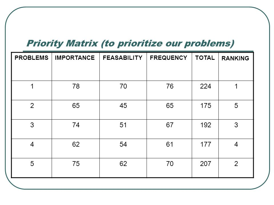 Priority Matrix (to prioritize our problems)
