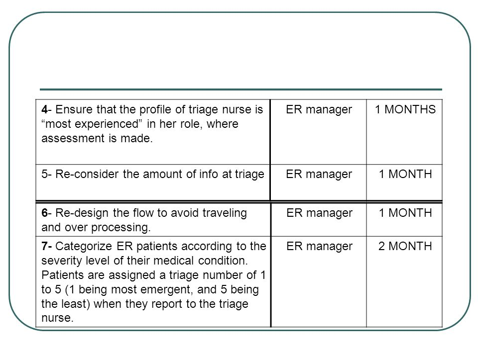 1 MONTHS ER manager. 4- Ensure that the profile of triage nurse is most experienced in her role, where assessment is made.