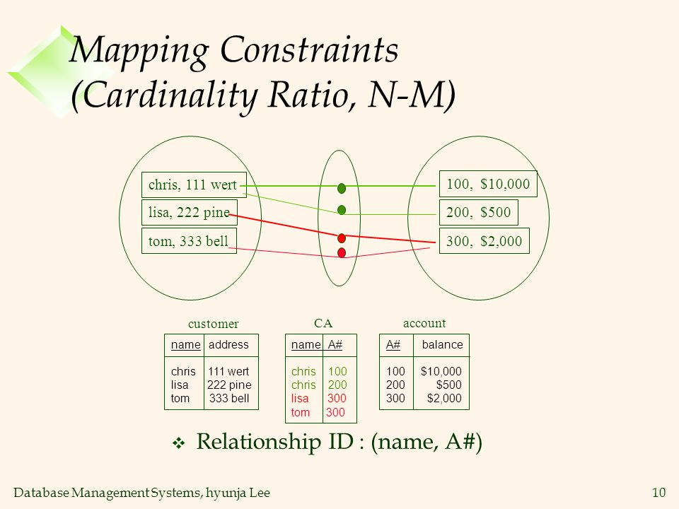 Mapping Constraints (Cardinality Ratio, N-M)