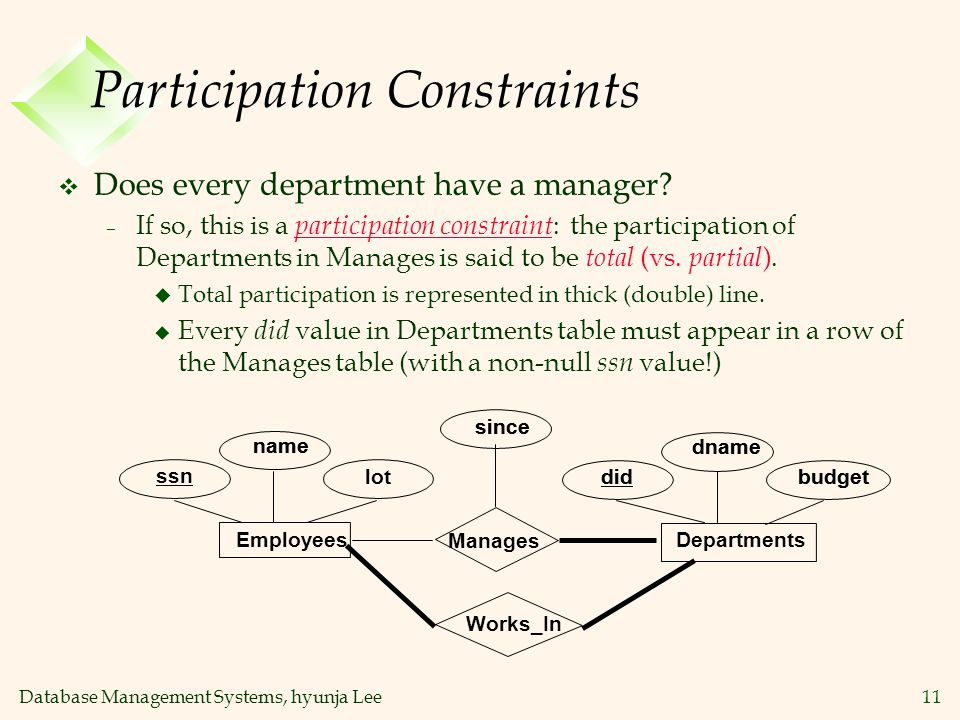 Participation Constraints