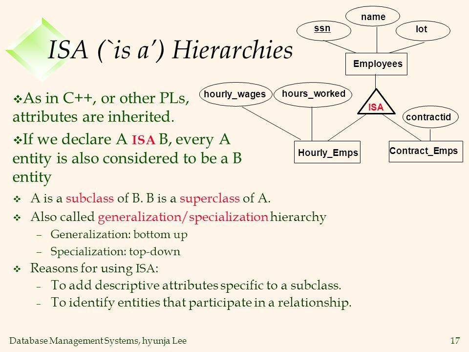 ISA (`is a') Hierarchies